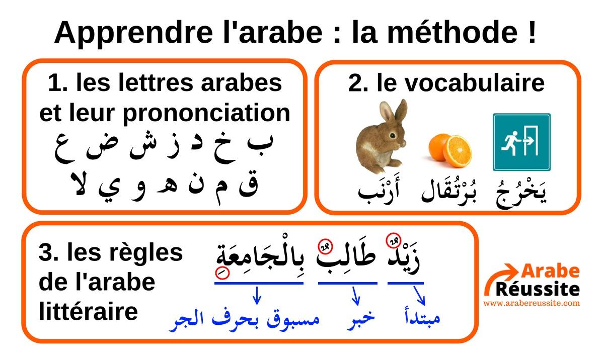 Méthode pour apprendre l'arabe littéraire