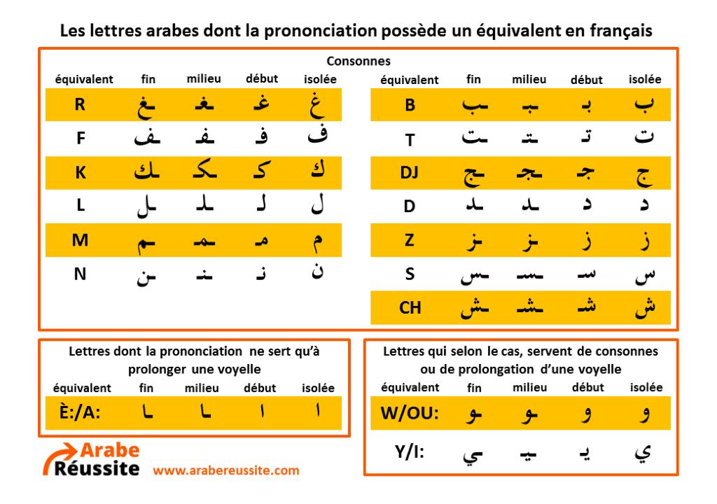 Excellent Une méthode alternative pour apprendre à lire l'arabe AJ66