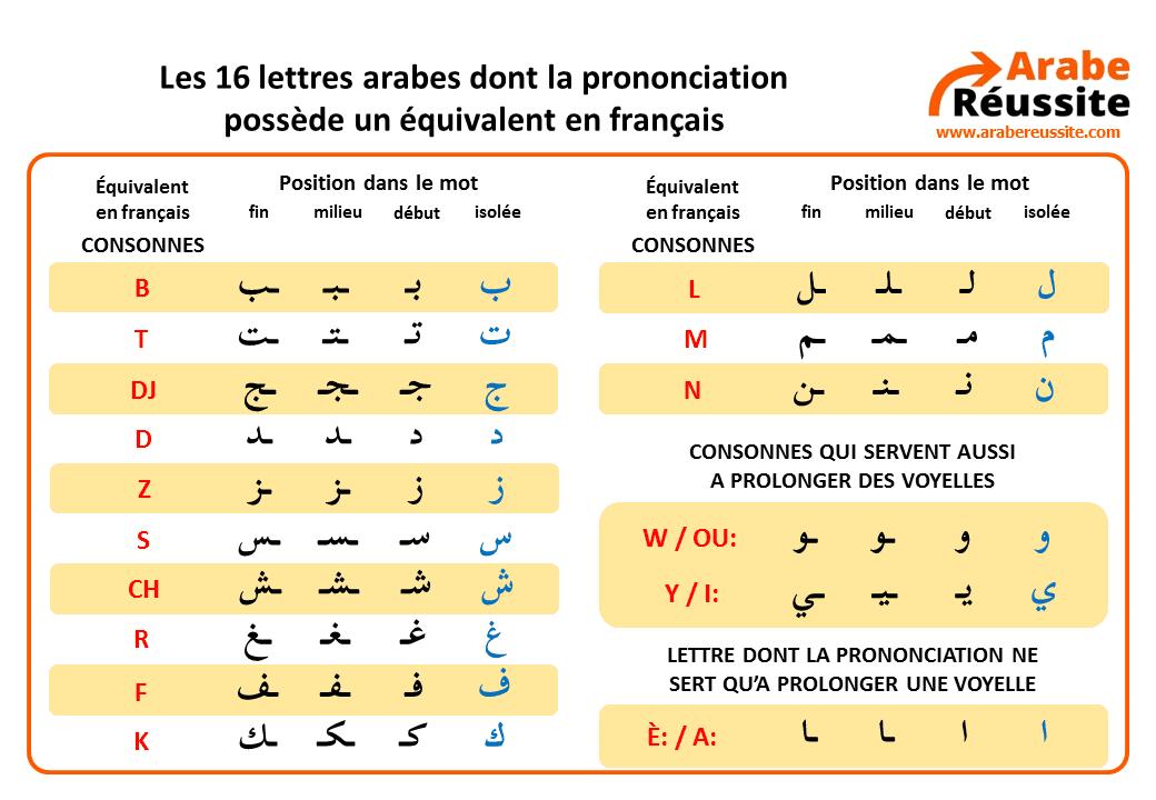 Lettres arabes similaires au français